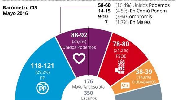 Elecciones generales 26J en el País Vasco  resultados 08aaa86acde6f
